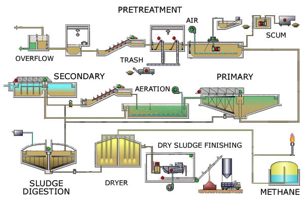 sewage treatment plan Rwo | biological sewage treatment  the accessibility from one side allows ship designers to plan space in the engine room on a whole new level.
